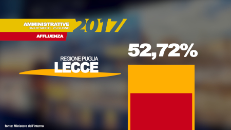 Ballottaggio 2017: alle 23 al voto il 52,72%